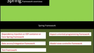 Spring Tutorial 01 - Introduction to Spring Framework