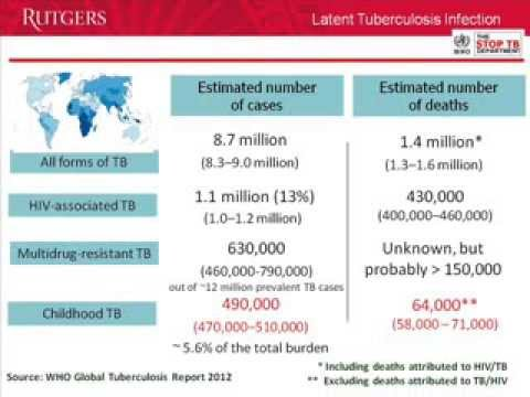 Latent Tuberculosis Infection