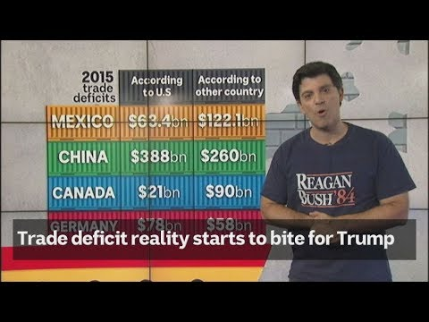 Trade deficit reality starts to bite for Trump