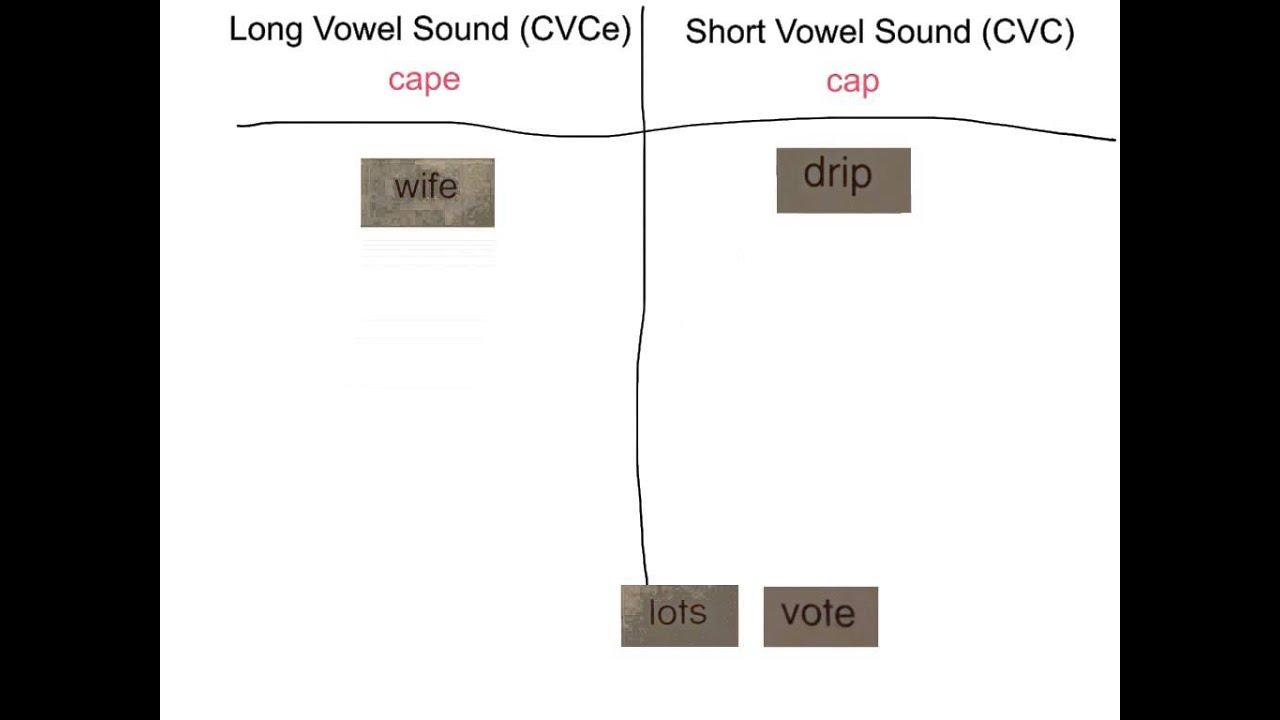 Ww Sort 10 Review Short Cvc Amp Long Cvce