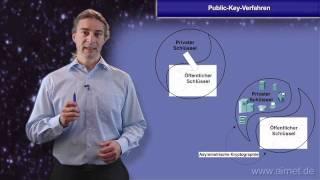 Public-Key-Verfahren