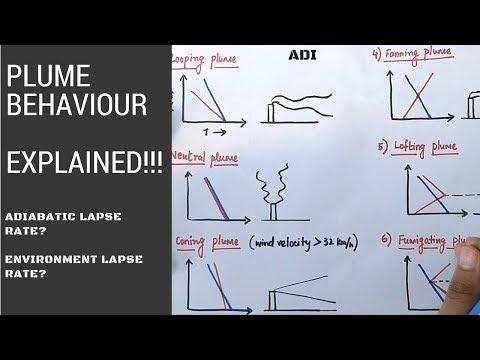 [ADI] PLUME BEHAVIOUR (ENVIRONMENT ENGINEERING) EXPLAINED (CE)!!! In Hindi