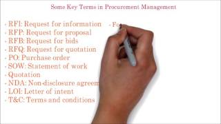 95. PMP | Frequently used important terms in Project procurement management
