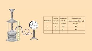 Связь между давлением и объёмом газа