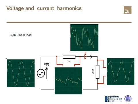 Harmonics and Interharmonics