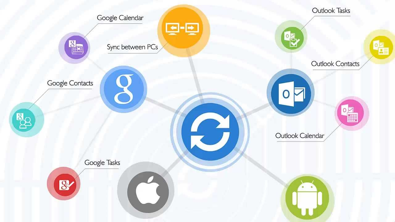 sync2 everything you need to keep outlook data in sync with google android iphone youtube