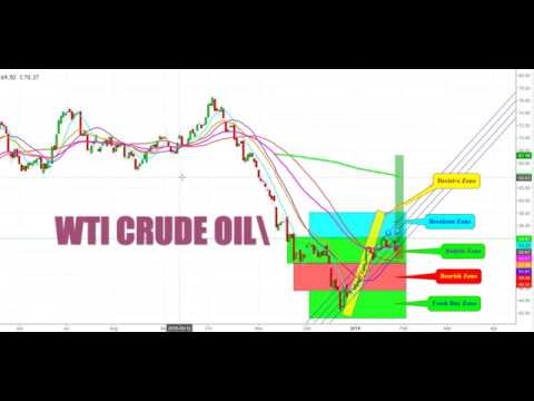 Technical Analysis of Movements of  WTI Crude futures On Inventory Announcement on January 30th, 201
