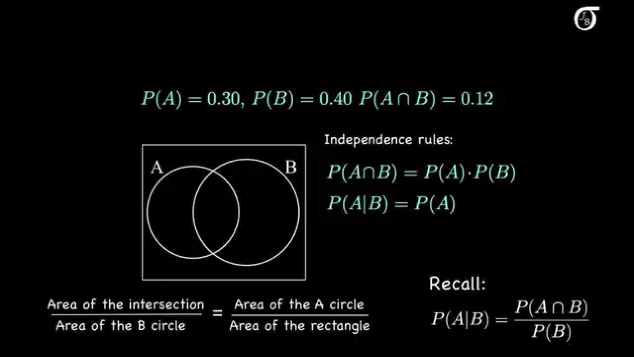 independence venn diagram