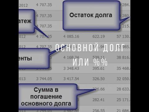 Мифы о кредитах: проценты или основной долг
