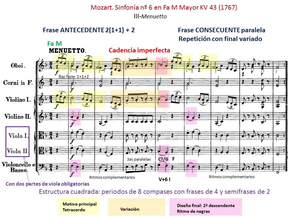 Mozart k 333 analysis