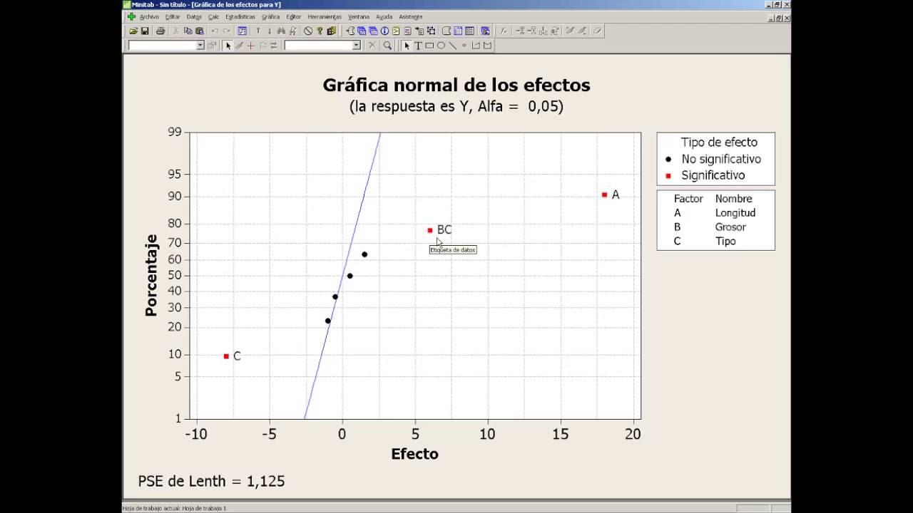 Diseños factoriales de experimentos con Minitab