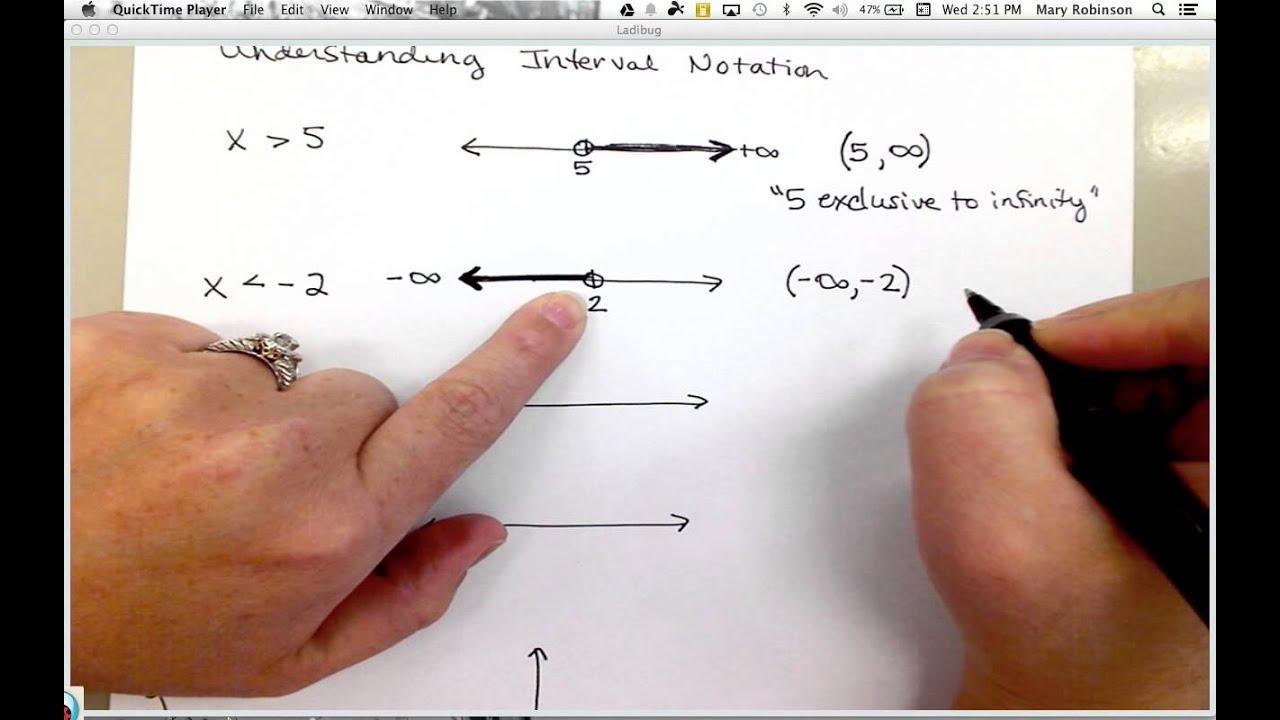 Understanding Interval Notation