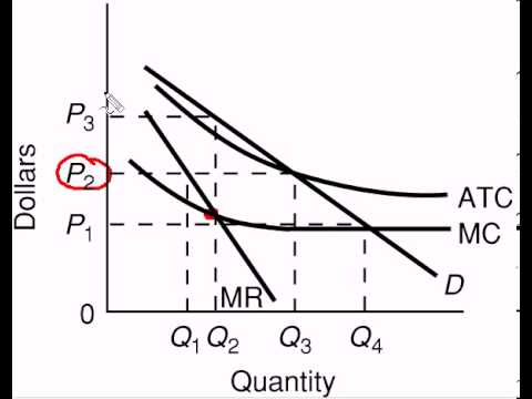 Natural Monopolist Average Cost Pricing