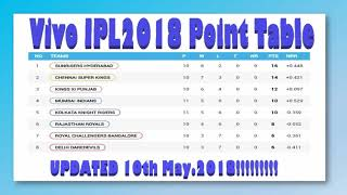 Vivo IPL 2018 Point Table  ! Updated List as on 10th May 2018 !!!!!!!!!!!!!