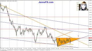 Weekly Forex Analysis,  7th - 11th January 2019,  Main Pairs, Gold