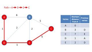 Graph Data Structure 4. Dijkstra's Shortest Path Algorithm
