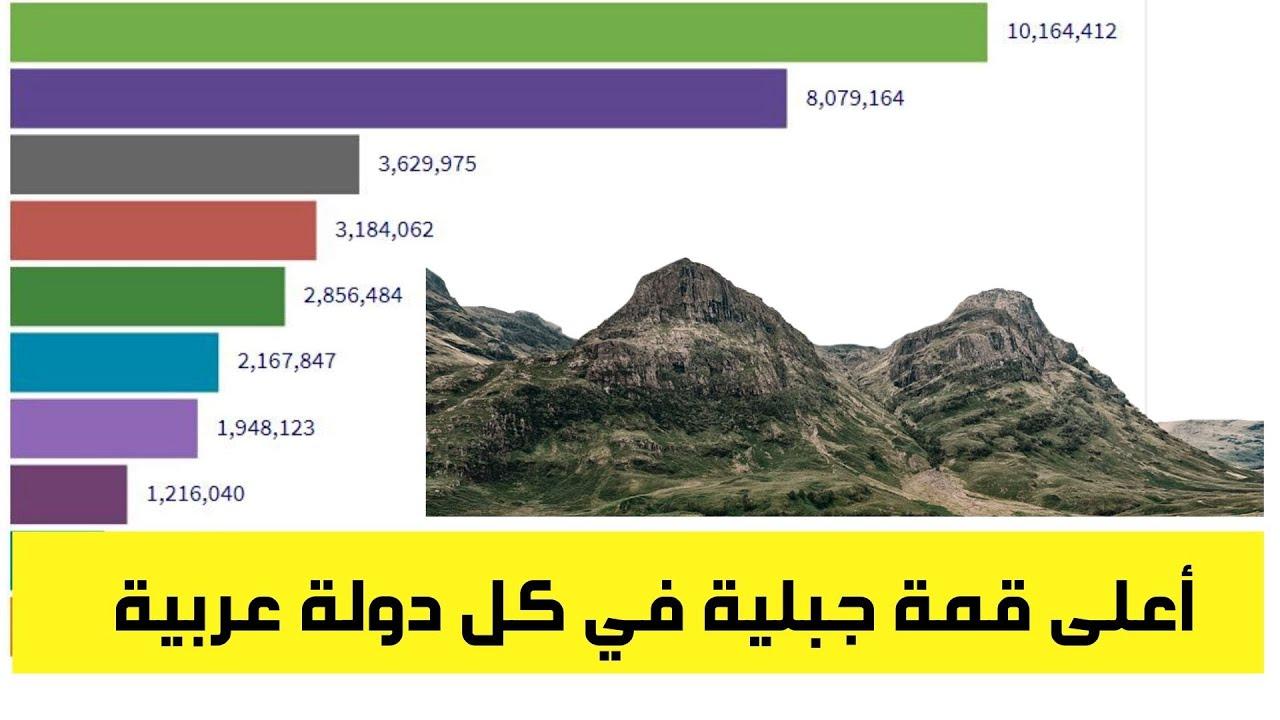 ترتيب أعلى القمم العربية|أعلى قمة جبلية في كل دولة عربية