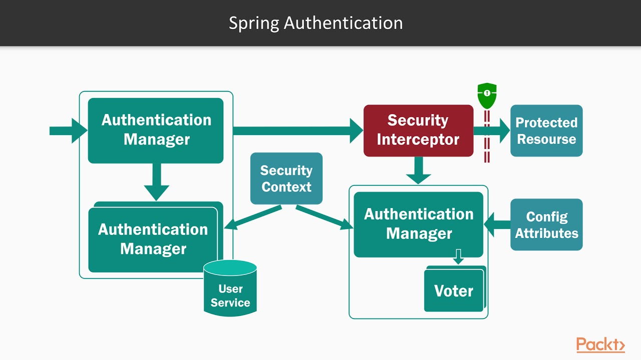 Architecting Spring 5 Applications: Spring Security and Its Architectural  Design|packtpub com