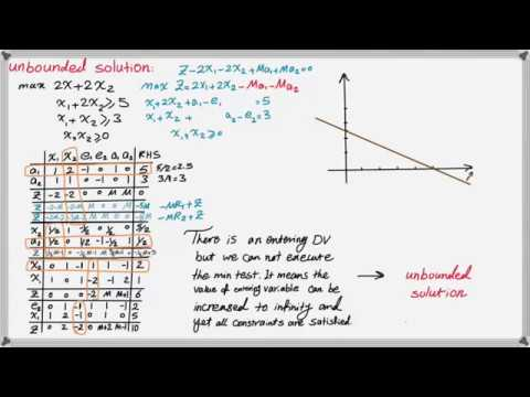 Special Cases of Linear Programming Problem-Part 2: Unbounded Solution