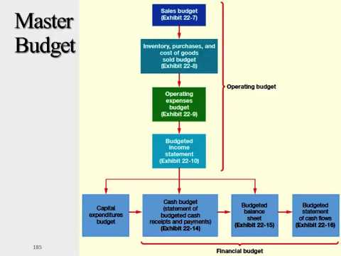 Flow chart of Master Budget Components - YouTube