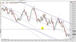 Learn How To Day Trade With Price Action 11-14-2018