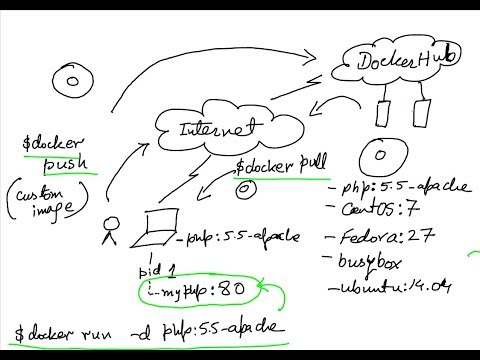 Introduction to Docker – 02 – Using Docker (Pull/Images/Run