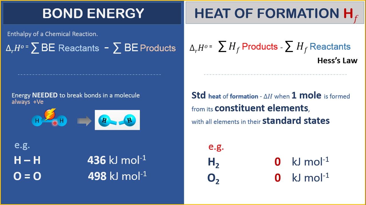 Std Heat of Formation versus Bond Energy - YouTube