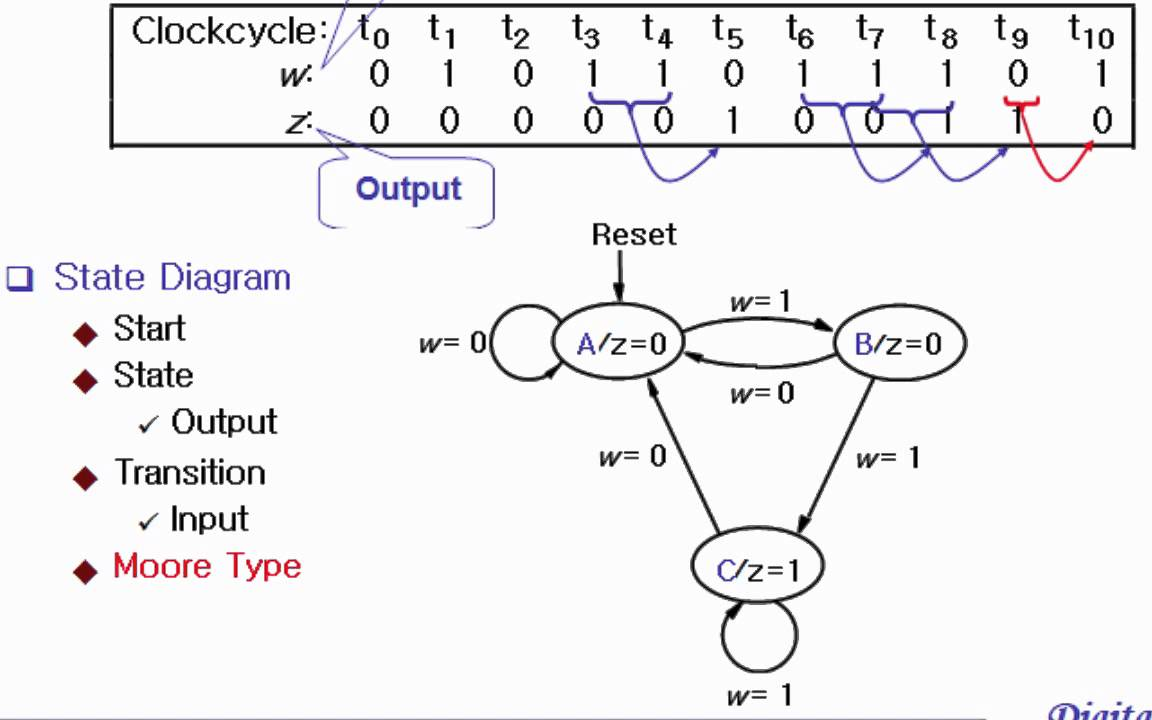 digital logic chap 8-1 synchronous sequential circuits