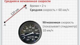 Средняя и мгновенная скорости