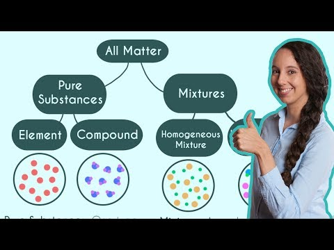 pure-substances-and-mixtures!-(classification-of-matter)