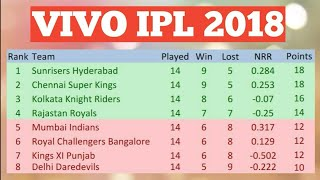 VIVO IPL 2018 POINT TABLE LIST AS ON 21TH MAY 2018