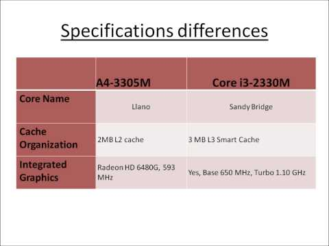 Amd A4 3305m Vs Core I3 2330m Youtube