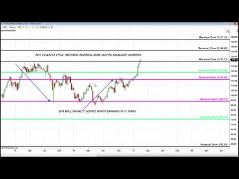 Fibonacci Trading Institute: Must See Accuracy on Oil News,