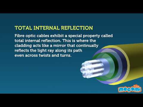 What is optical Fiber cable ?