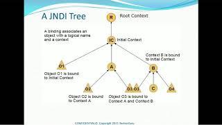 17. Weblogic Administration Tutorial - Understanding JNDI and view JNDI in server
