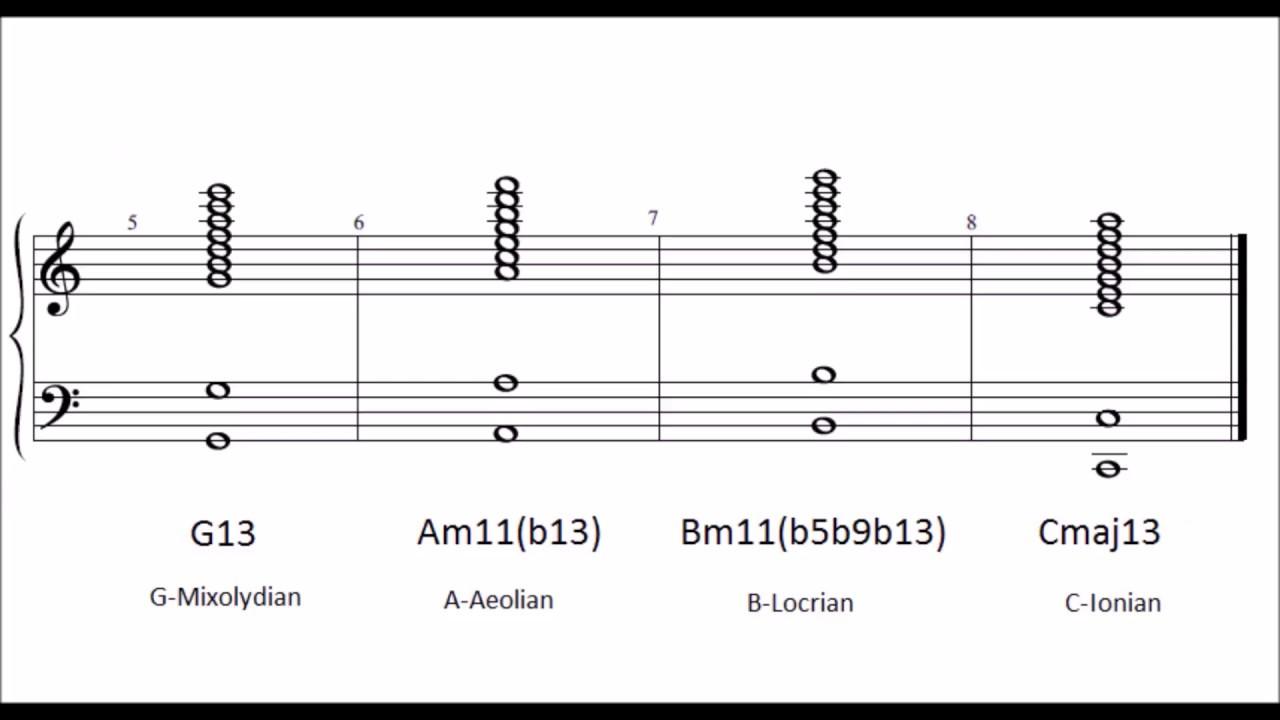 piano scales and arpeggios pdf