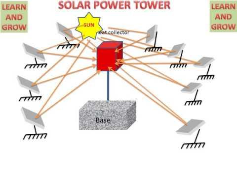 LEARN AND GROW !! SOLAR POWER TOWER !