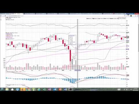 CRM Technical Analysis Video 8/31/2016