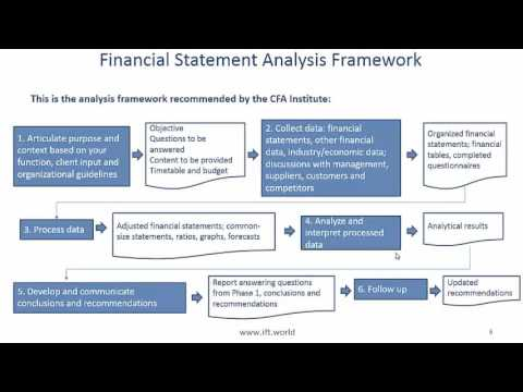 Level I Cfa Fra Intro To Financial Statement Analysis Summary
