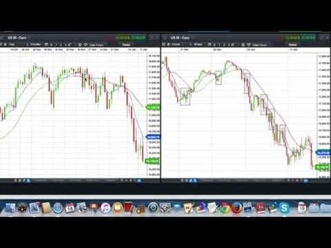 Trading The DOW Jones Index Using A Daily, 4 Hour And 2 Minute Chart