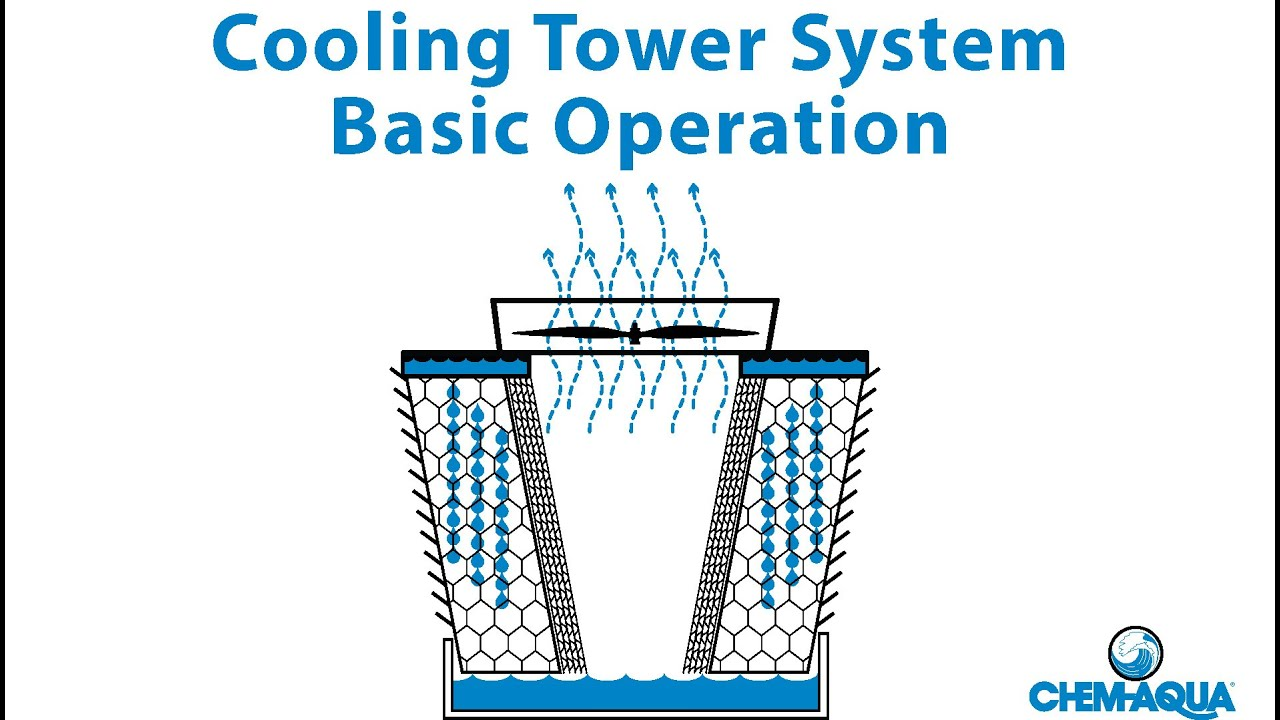 Cooling Tower Basic Operation