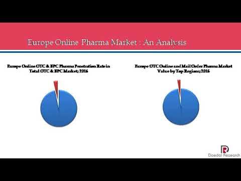 European Online Pharma Market  Size, Trends & Forecasts 2017 2021