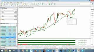 3 Little Pigs And NITS #Forex Swing And Trend Trading Live - 2-Mar-2015