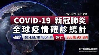 COVID-19 新冠病毒全球疫情懶人包 全球總確診數達1億  4387萬例 印度單日爆增31.4萬例 2021/4/22 17:10