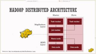 Apache Hadoop - A Deep Dive (Part 1 - HDFS)