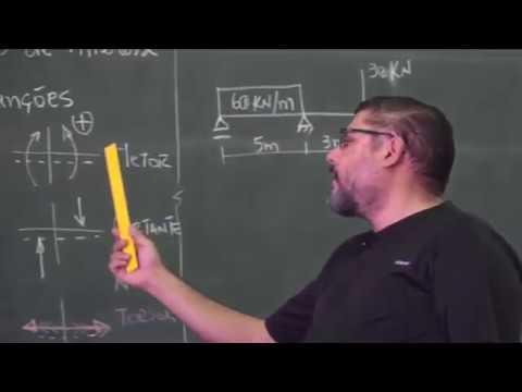 ISOSTÁTICA – Esforços Internos - Com Prof. Marcus Vinícius