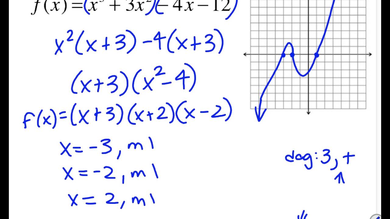 3 3 graphing polynomials from standard form youtube 3 3 graphing polynomials from standard form falaconquin