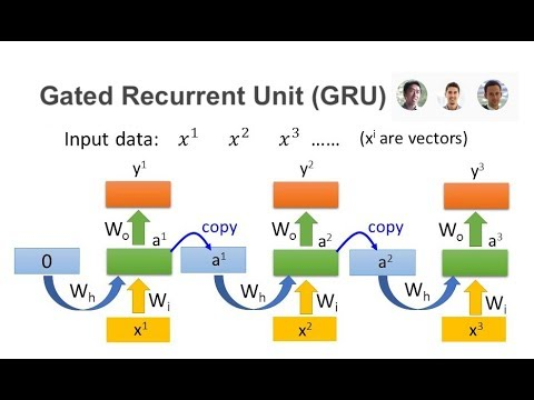 Understanding Gated Recurrent Unit (GRU) Deep Neural Network