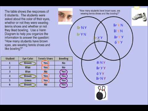 Venn Diagram Word Problems With 3 Circles Ceiling Fan Parts Tutorial Part 2 Youtube