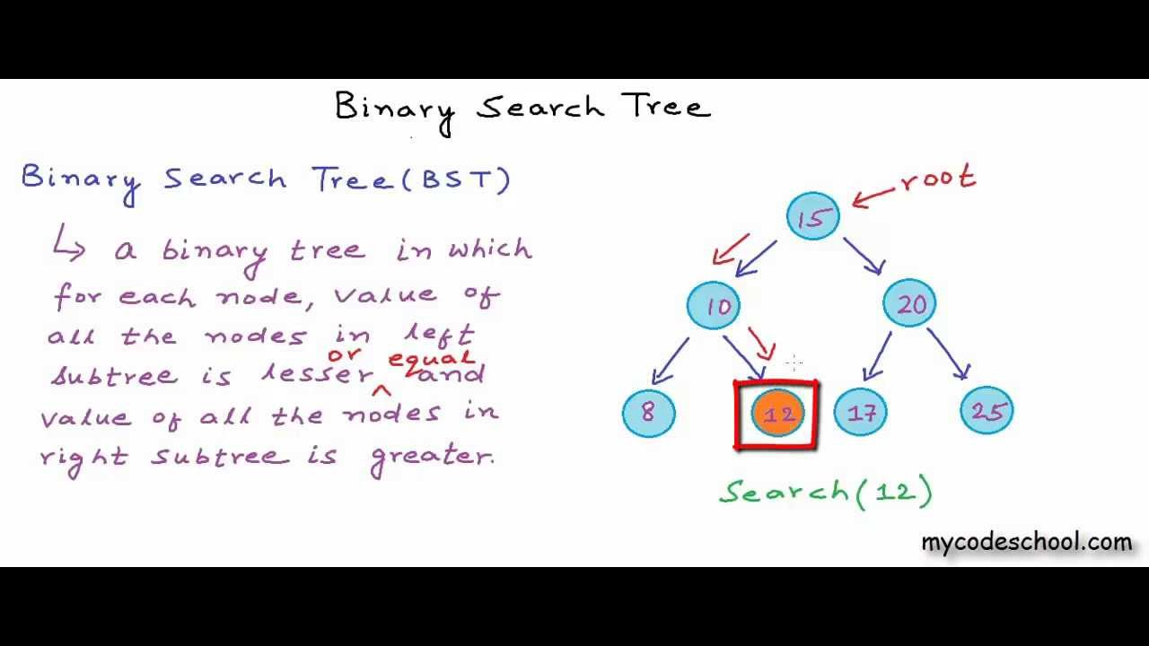 Binary Search Trees - Princeton University